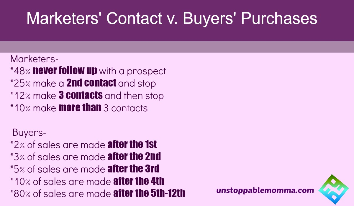 Marketers contact v buyers purchases