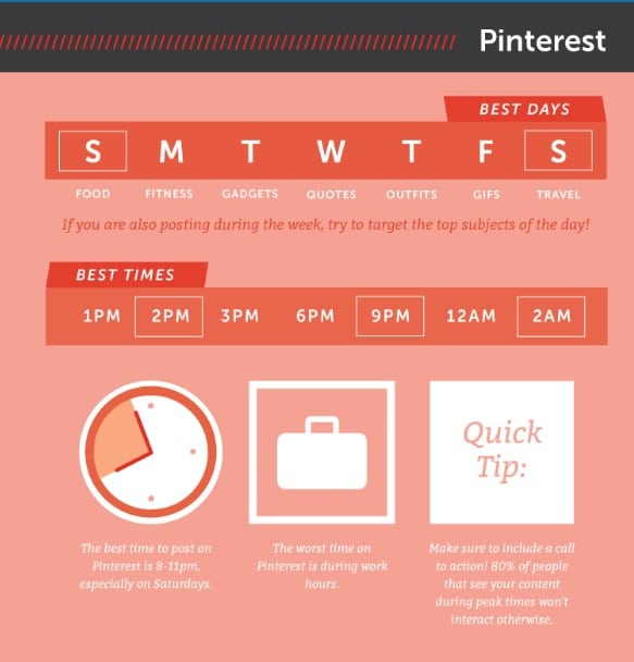 Best times of the day to post on Pinterest